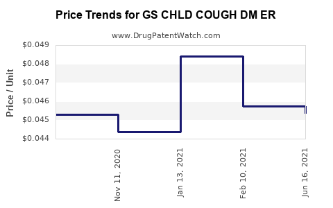 Drug Price Trends for GS CHLD COUGH DM ER