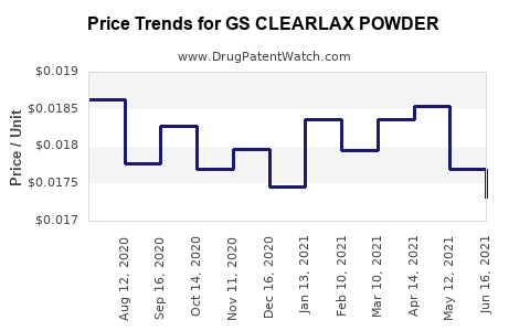 Drug Price Trends for GS CLEARLAX POWDER