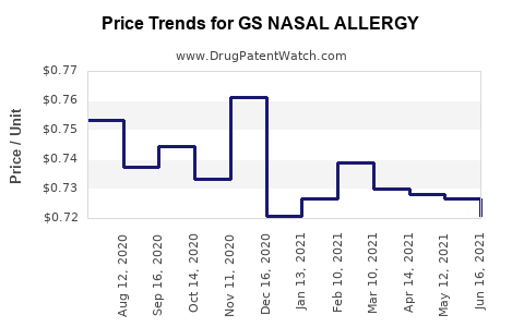 Drug Price Trends for GS NASAL ALLERGY
