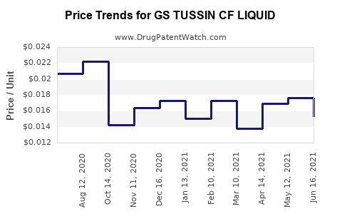 Drug Price Trends for GS TUSSIN CF LIQUID