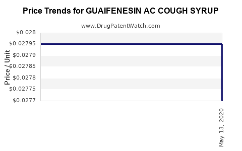 Drug Price Trends for GUAIFENESIN AC COUGH SYRUP