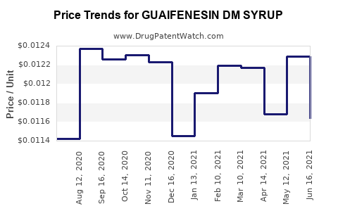 Drug Price Trends for GUAIFENESIN DM SYRUP