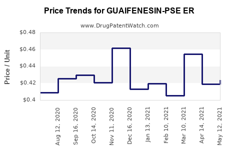 Drug Price Trends for GUAIFENESIN-PSE ER
