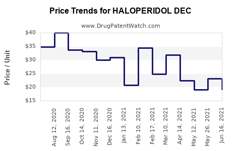 Drug Price Trends for HALOPERIDOL DEC