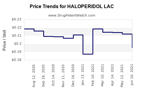 Drug Price Trends for HALOPERIDOL LAC