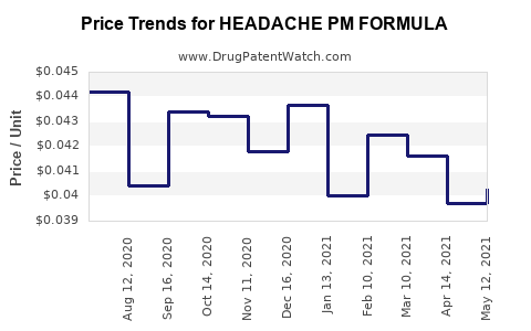 Drug Price Trends for HEADACHE PM FORMULA