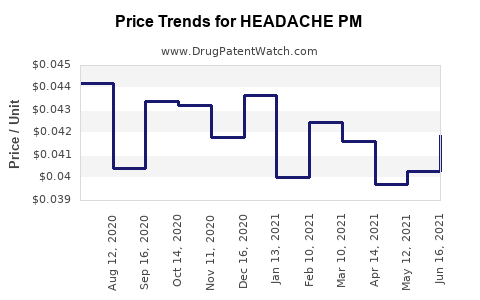 Drug Price Trends for HEADACHE PM
