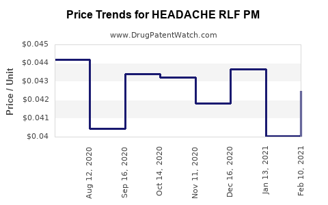Drug Price Trends for HEADACHE RLF PM