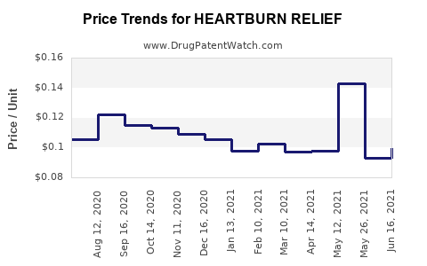 Drug Price Trends for HEARTBURN RELIEF