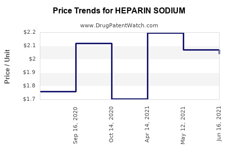 Drug Price Trends for HEPARIN SODIUM