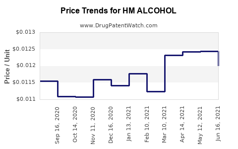 Drug Price Trends for HM ALCOHOL