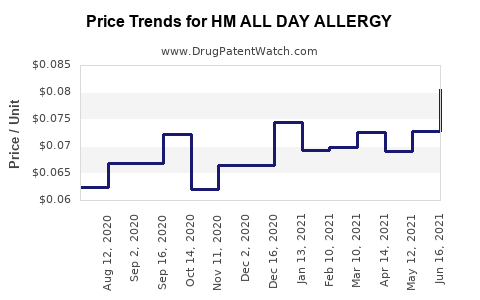 Drug Price Trends for HM ALL DAY ALLERGY