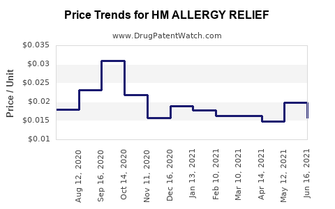 Drug Price Trends for HM ALLERGY RELIEF