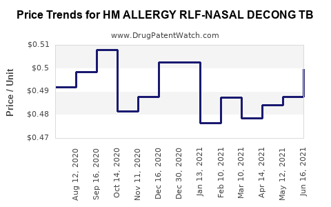 Drug Price Trends for HM ALLERGY RLF-NASAL DECONG TB
