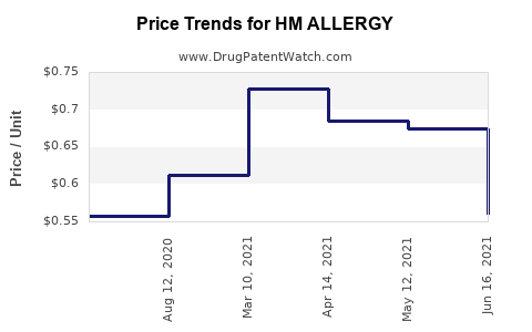 Drug Price Trends for HM ALLERGY