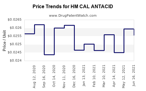 Drug Price Trends for HM CAL ANTACID