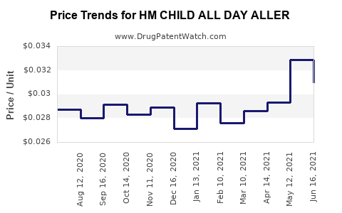 Drug Price Trends for HM CHILD ALL DAY ALLER