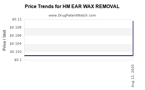 Drug Price Trends for HM EAR WAX REMOVAL