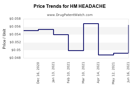 Drug Price Trends for HM HEADACHE