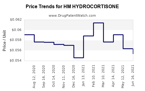 Drug Price Trends for HM HYDROCORTISONE