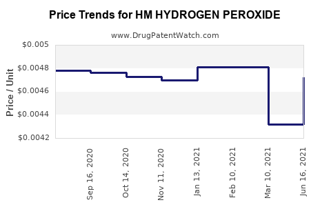 Drug Price Trends for HM HYDROGEN PEROXIDE