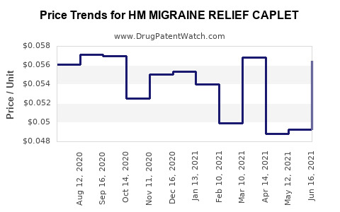 Drug Price Trends for HM MIGRAINE RELIEF CAPLET