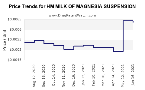 Drug Price Trends for HM MILK OF MAGNESIA SUSPENSION