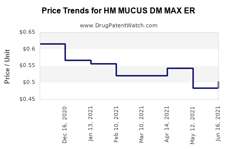 Drug Price Trends for HM MUCUS DM MAX ER