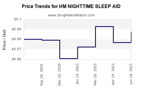 Drug Price Trends for HM NIGHTTIME SLEEP AID