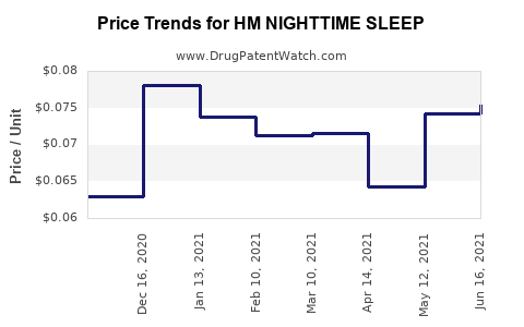 Drug Price Trends for HM NIGHTTIME SLEEP