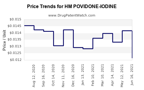 Drug Price Trends for HM POVIDONE-IODINE