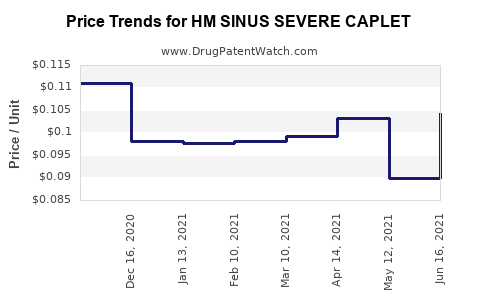 Drug Price Trends for HM SINUS SEVERE CAPLET