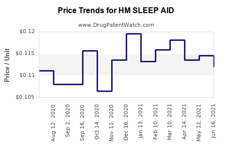 Drug Price Trends for HM SLEEP AID