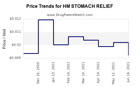 Drug Price Trends for HM STOMACH RELIEF