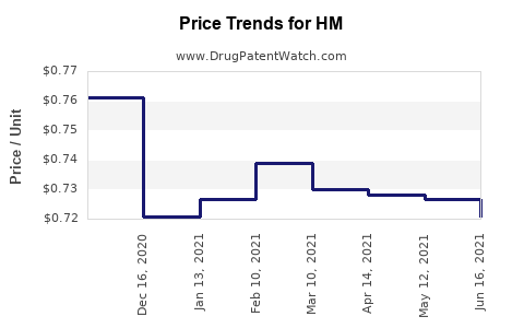 Drug Price Trends for HM