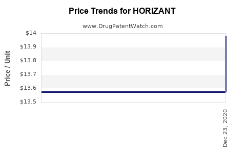 Drug Prices for HORIZANT