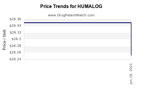 Drug Prices for HUMALOG