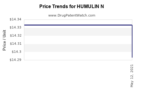 Drug Prices for HUMULIN N