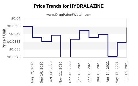 Drug Price Trends for HYDRALAZINE