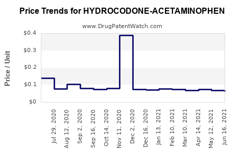 Drug Price Trends for HYDROCODONE-ACETAMINOPHEN