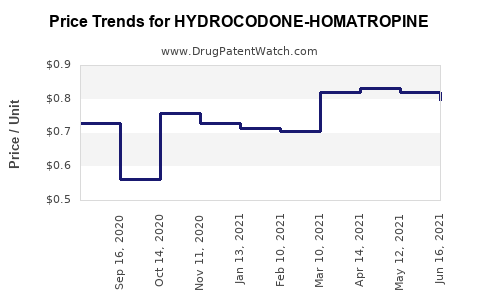 Drug Price Trends for HYDROCODONE-HOMATROPINE