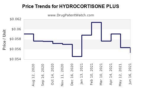 Drug Price Trends for HYDROCORTISONE PLUS