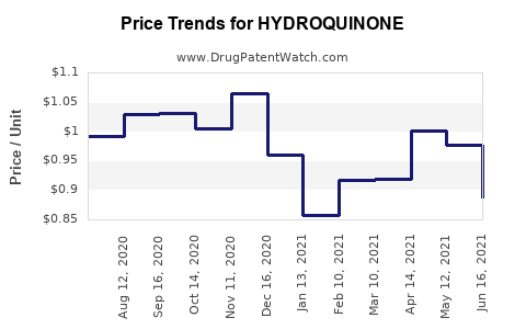 Drug Price Trends for HYDROQUINONE