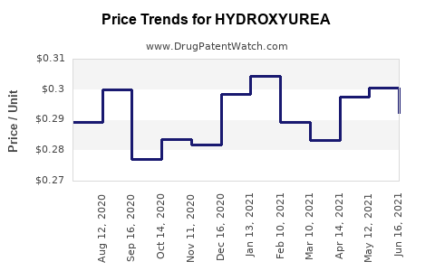Drug Price Trends for HYDROXYUREA
