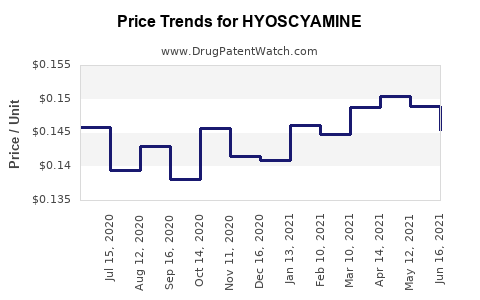 Drug Price Trends for HYOSCYAMINE
