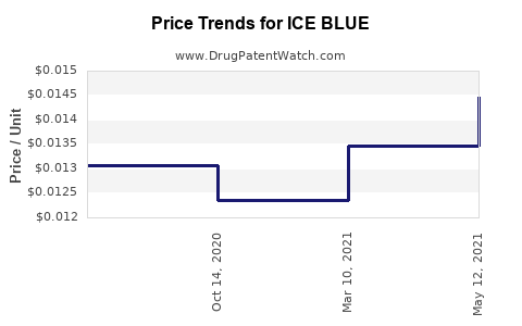 Drug Price Trends for ICE BLUE