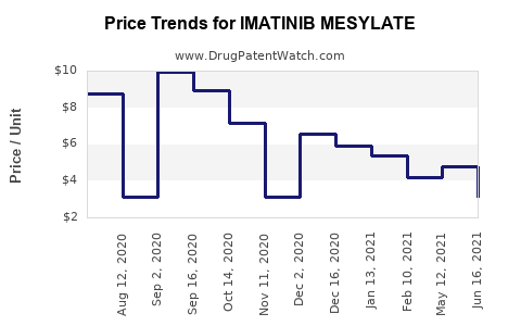 Drug Price Trends for IMATINIB MESYLATE