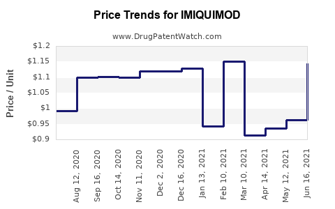 Drug Prices for IMIQUIMOD
