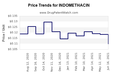Drug Prices for INDOMETHACIN