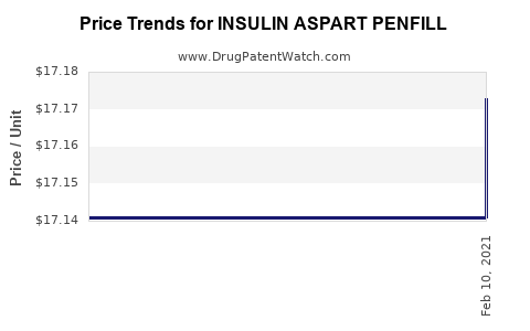 Drug Price Trends for INSULIN ASPART PENFILL